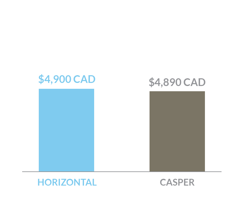 cost comparison of Horizontal bed versus a Casper bed in Canada dollars