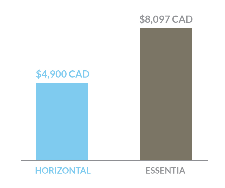 cost comparison of Horizontal bed versus an Essentia bed in Canada dollars