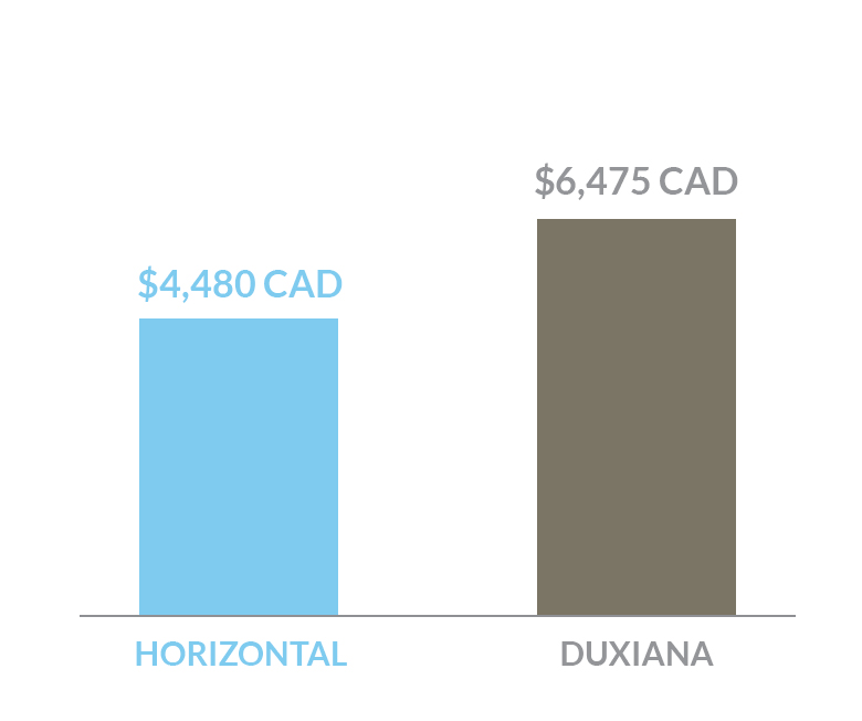 cost comparison of Horizontal bed versus a Duxiana bed in Canada dollars