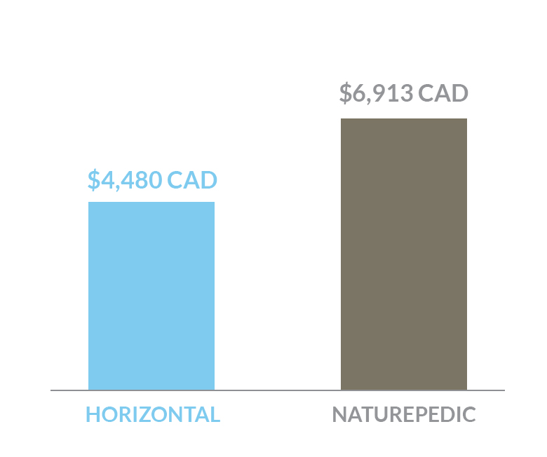 cost comparison of Horizontal bed versus a Naturepedic bed in Canada dollars