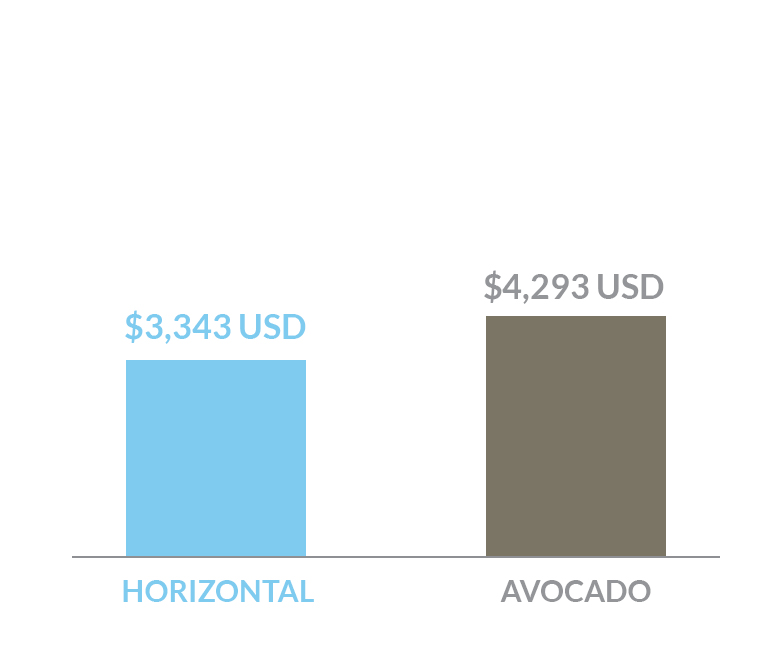 cost comparison of Horizontal bed versus an Avocado bed in US dollars